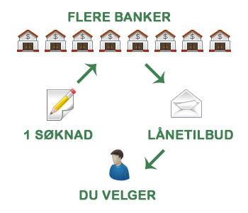1 søknad - mange lånetilbud